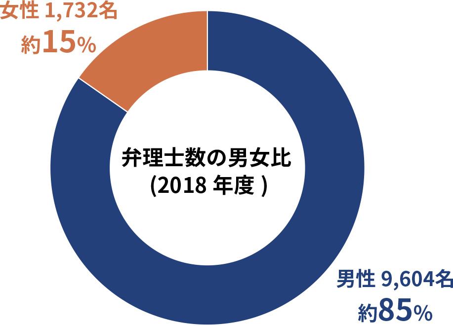 弁理士数の男女比(2018年度)