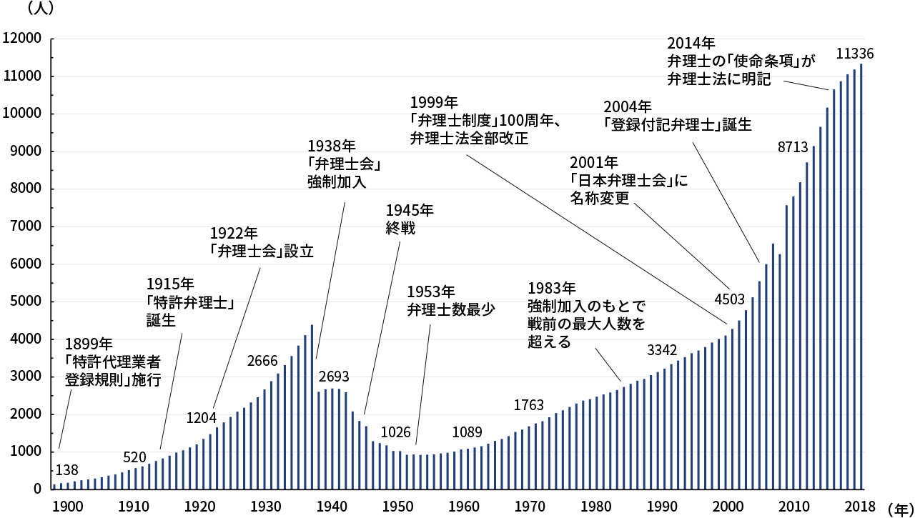 ①弁理士数の推移(制度発足~2018年)