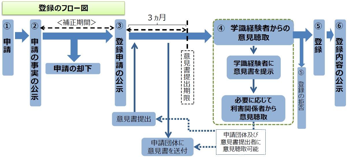 地理的表示の登録方法