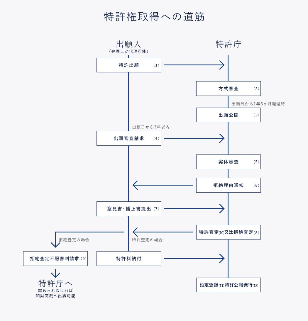 特許権と特許出願 | 日本弁理士...
